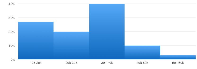 graph-02