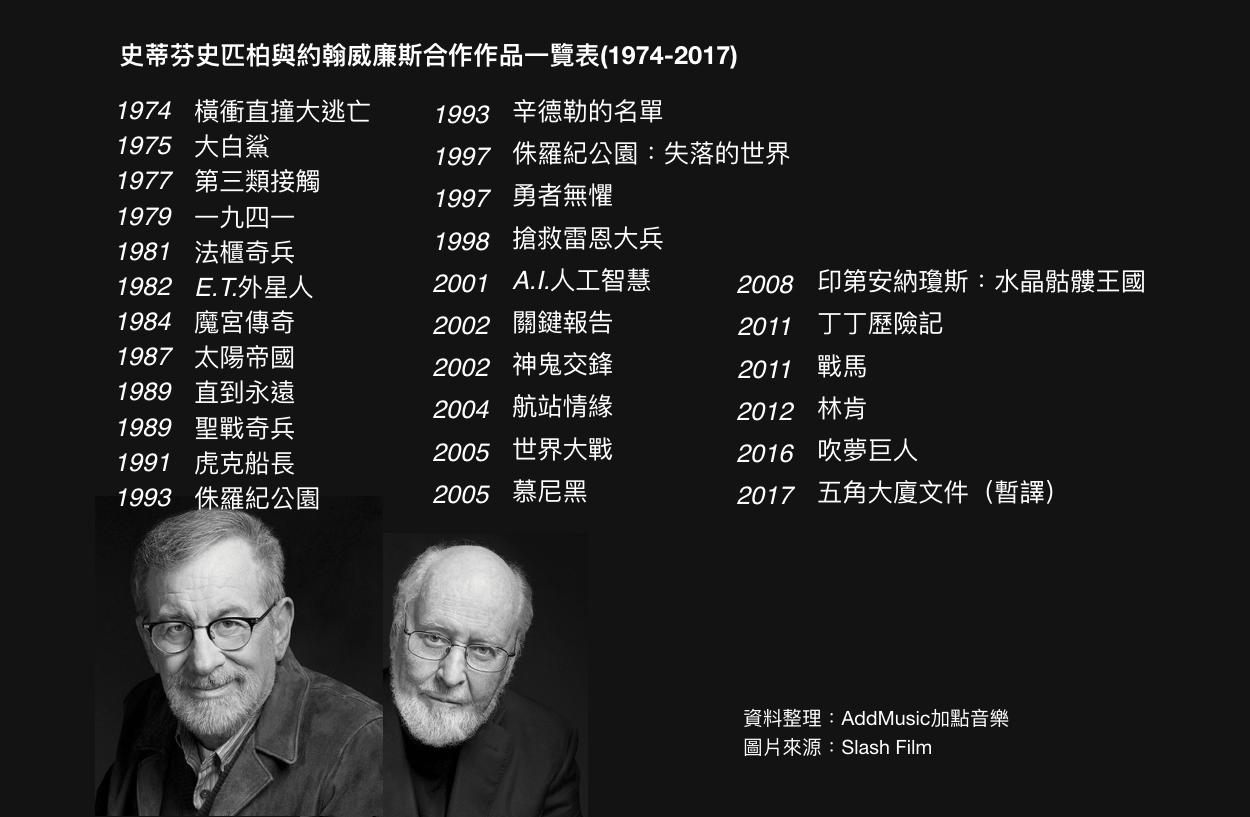 史蒂芬史匹柏與約翰威廉斯合作作品一覽表(1974-2017)